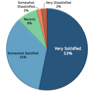 Social Intelligence Internet Training Course Satisfaction Chart